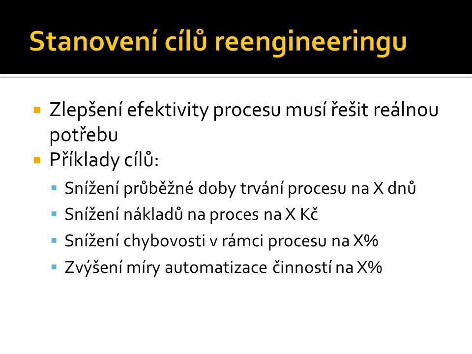  Zlepšení efektivity procesu musí řešit reálnou potřebu  Příklady cílů:  Snížení průběžné doby trvání procesu na X dnů  Snížení nákladů na proces