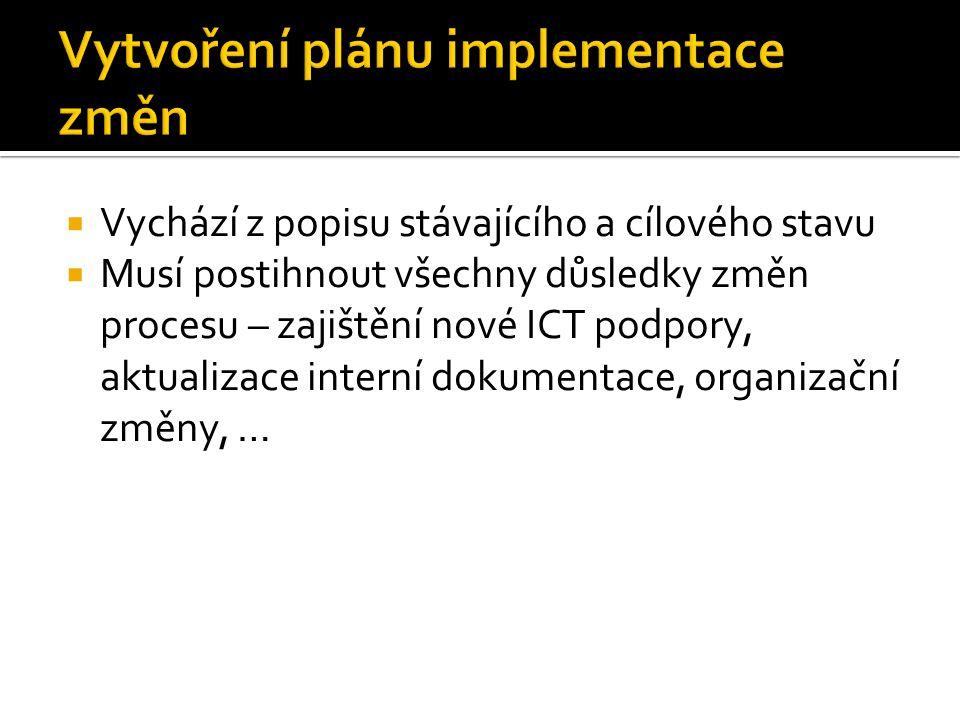  Vychází z popisu stávajícího a cílového stavu  Musí postihnout všechny důsledky změn procesu – zajištění nové ICT podpory, aktualizace interní doku