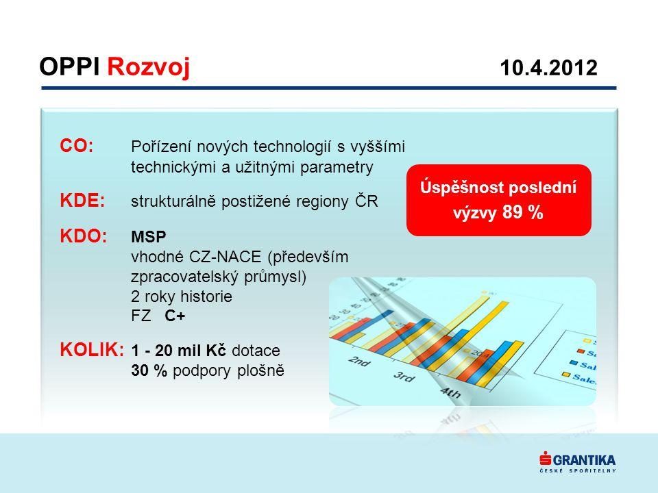 CO: Pořízení nových technologií s vyššími technickými a užitnými parametry KDE: strukturálně postižené regiony ČR KDO: MSP vhodné CZ-NACE (především zpracovatelský průmysl) 2 roky historie FZ C+ KOLIK: 1 - 20 mil Kč dotace 30 % podpory plošně Úspěšnost poslední výzvy 89 % OPPI Rozvoj 10.4.2012