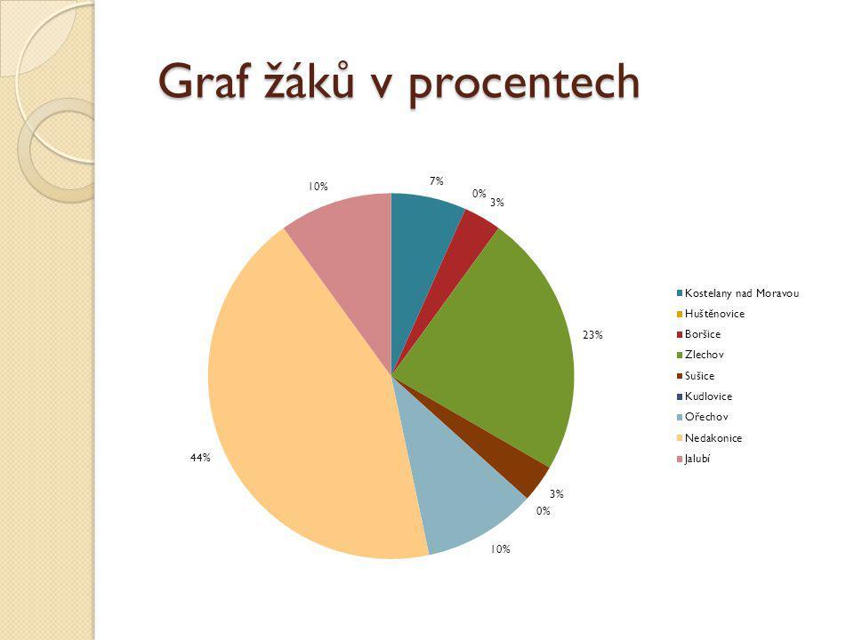 Graf žáků v procentech Graf žáků v procentech