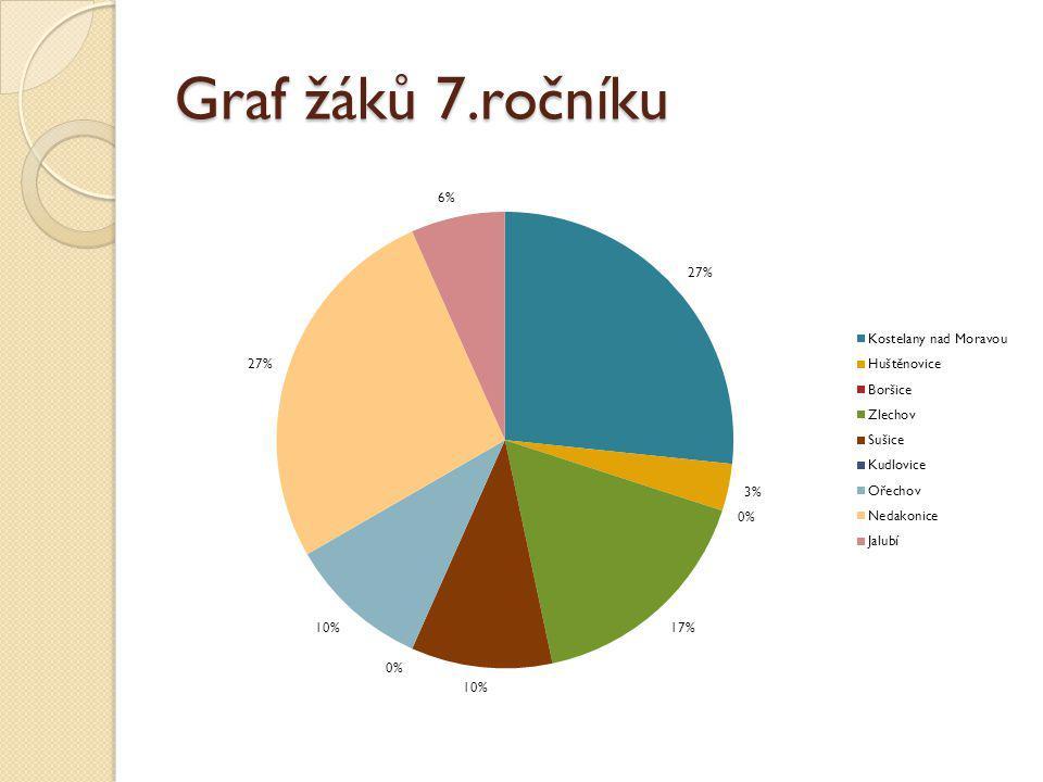 Graf žáků 7.ročníku