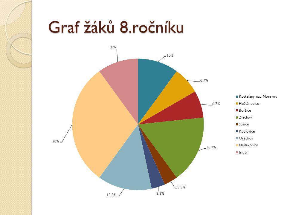 Graf žáků 8.ročníku