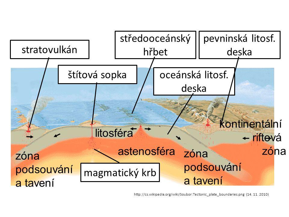 litosféra astenosféra zóna podsouvání a tavení magmatický krb stratovulkán štítová sopka středooceánský hřbet oceánská litosf. deska pevninská litosf.