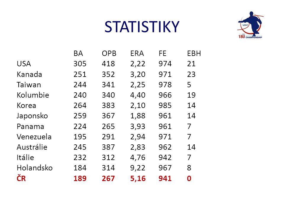 STATISTIKY ČR • Nadhoz ERA – Dedek 0,00 (6,2 IP) Ondra 2,84 (6,1 IP) Smidt 3,38 (5,1 IP) – team 5,16 • Pálka BA – Vykoukal 400 (8/20) – sedmý celkově, Maťko 222 (4/18), Vohánka 222 (4/18) – team 189 (ani jeden extra base hit) • Pole – 941 (12 chyb – z toho 10 v IF - v šesti zápasech, průměr 2 na zápas)