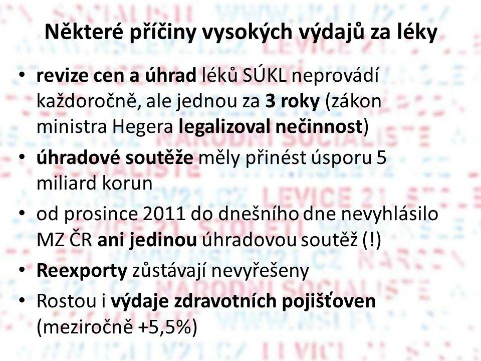Některé příčiny vysokých výdajů za léky • revize cen a úhrad léků SÚKL neprovádí každoročně, ale jednou za 3 roky (zákon ministra Hegera legalizoval nečinnost) • úhradové soutěže měly přinést úsporu 5 miliard korun • od prosince 2011 do dnešního dne nevyhlásilo MZ ČR ani jedinou úhradovou soutěž (!) • Reexporty zůstávají nevyřešeny • Rostou i výdaje zdravotních pojišťoven (meziročně +5,5%)