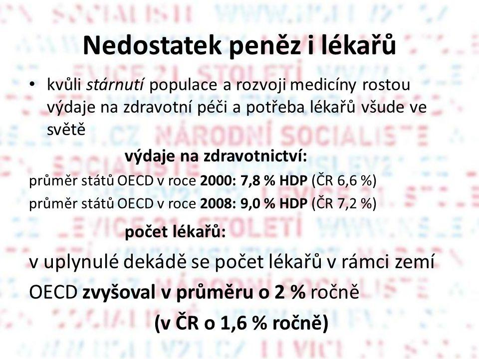 Nedostatek peněz i lékařů • kvůli stárnutí populace a rozvoji medicíny rostou výdaje na zdravotní péči a potřeba lékařů všude ve světě výdaje na zdravotnictví: průměr států OECD v roce 2000: 7,8 % HDP (ČR 6,6 %) průměr států OECD v roce 2008: 9,0 % HDP (ČR 7,2 %) počet lékařů: v uplynulé dekádě se počet lékařů v rámci zemí OECD zvyšoval v průměru o 2 % ročně (v ČR o 1,6 % ročně)