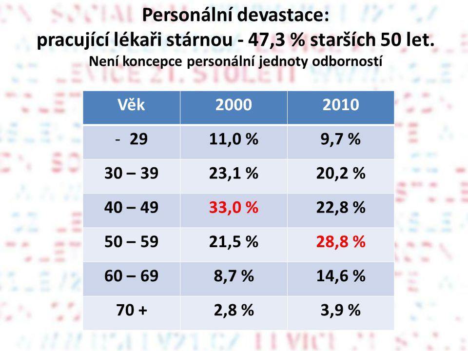 Personální devastace: pracující lékaři stárnou - 47,3 % starších 50 let. Není koncepce personální jednoty odborností Věk20002010 -2911,0 %9,7 % 30 – 3