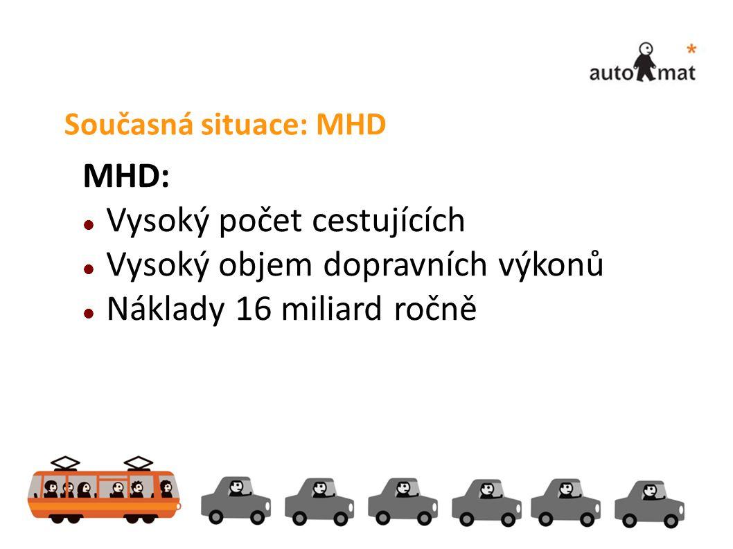 Současná situace: MHD MHD:  Vysoký počet cestujících  Vysoký objem dopravních výkonů  Náklady 16 miliard ročně