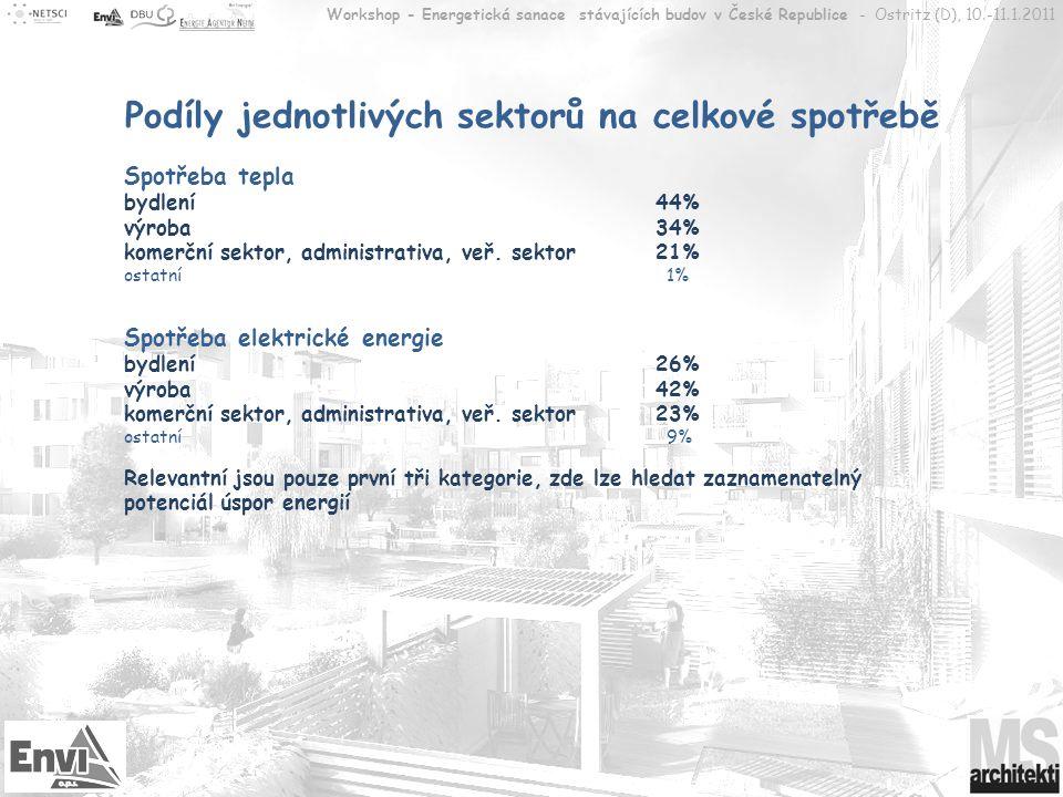 Workshop - Energetická sanace stávajících budov v České Republice - Ostritz (D), 10.-11.1.2011 Výroba Spotřeby – teplo 34% (ca.