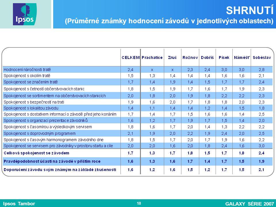 Ipsos Tambor GALAXY SÉRIE 2007 18 SHRNUTÍ (Průměrné známky hodnocení závodů v jednotlivých oblastech)