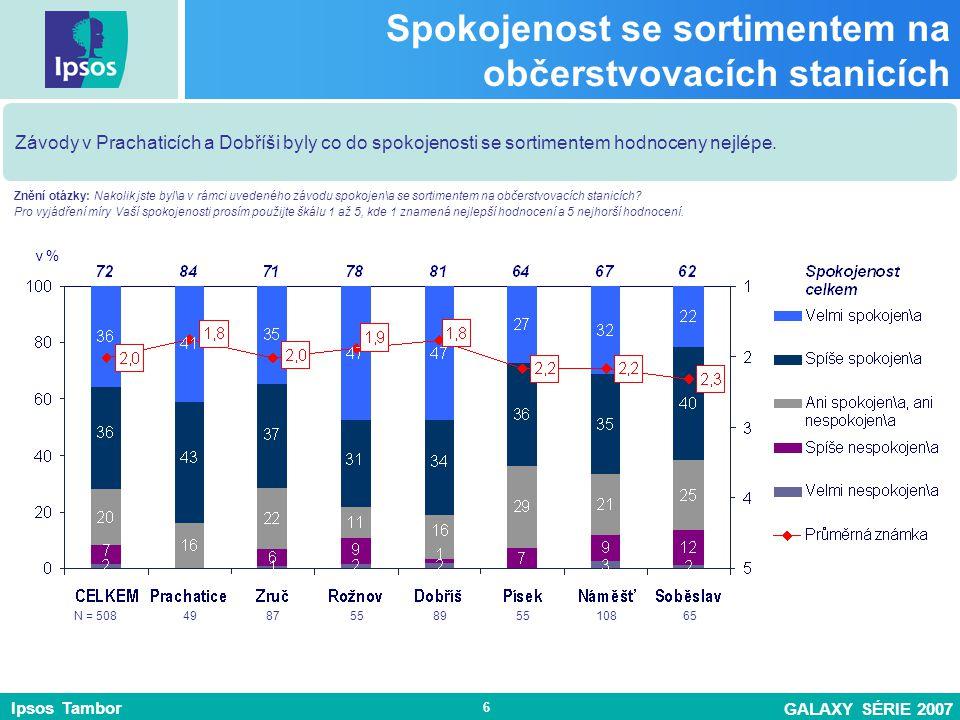 Ipsos Tambor GALAXY SÉRIE 2007 6 Spokojenost se sortimentem na občerstvovacích stanicích Závody v Prachaticích a Dobříši byly co do spokojenosti se sortimentem hodnoceny nejlépe.