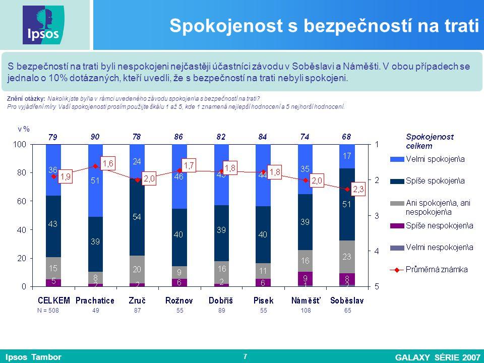 Ipsos Tambor GALAXY SÉRIE 2007 7 Spokojenost s bezpečností na trati S bezpečností na trati byli nespokojeni nejčastěji účastníci závodu v Soběslavi a Náměšti.
