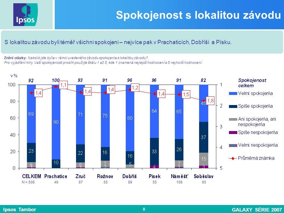 Ipsos Tambor GALAXY SÉRIE 2007 8 Spokojenost s lokalitou závodu S lokalitou závodu byli téměř všichni spokojeni – nejvíce pak v Prachaticích, Dobříši a Písku.