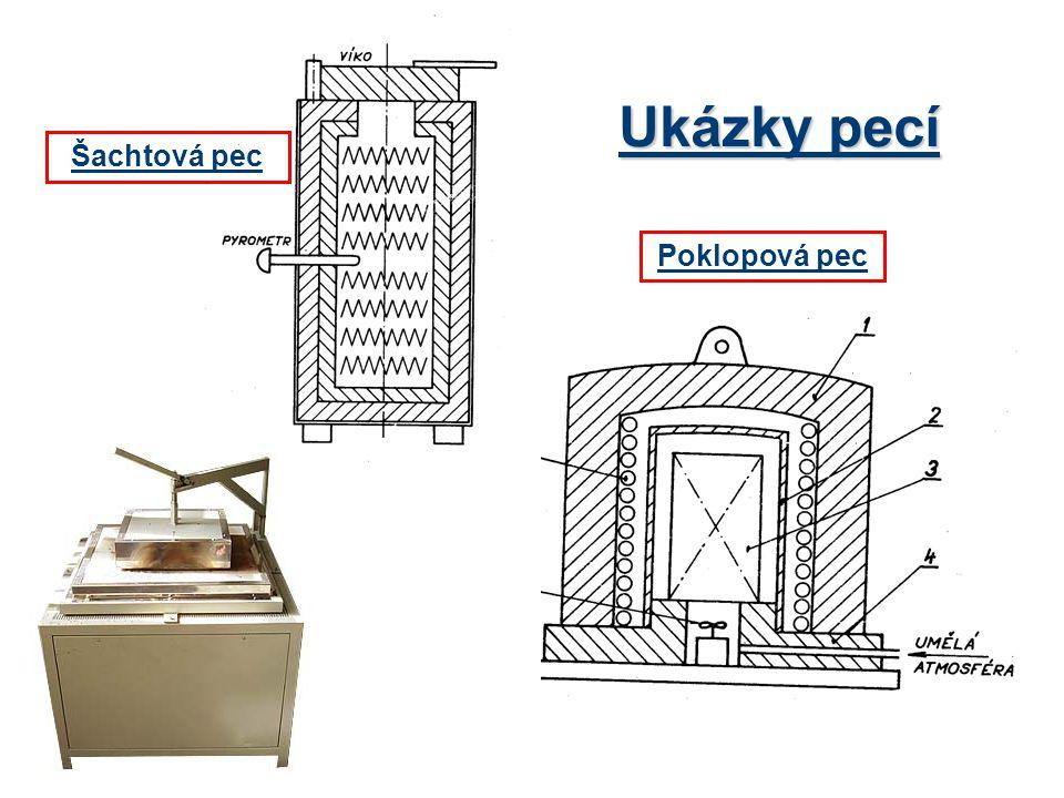 Ukázky pecí Šachtová pec Poklopová pec
