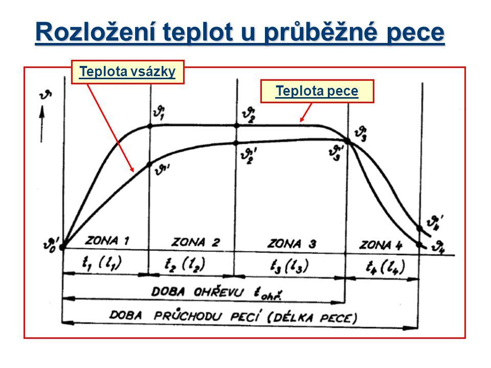 Rozložení teplot u průběžné pece Teplota vsázky Teplota pece
