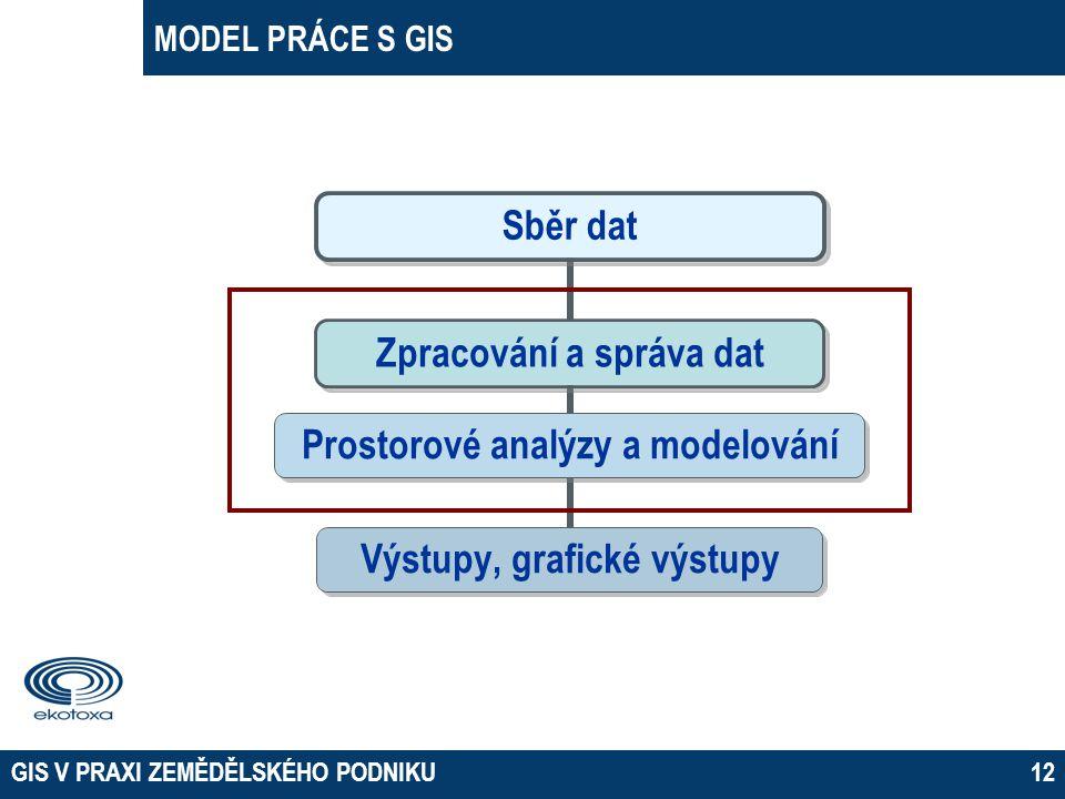 MODEL PRÁCE S GIS GIS V PRAXI ZEMĚDĚLSKÉHO PODNIKU12 Sběr dat Zpracování a správa dat Prostorové analýzy a modelování Výstupy, grafické výstupy