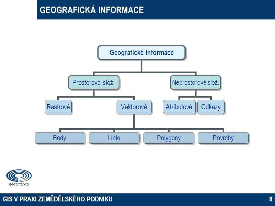 GEOGRAFICKÁ INFORMACE GIS V PRAXI ZEMĚDĚLSKÉHO PODNIKU8 Geografické informace Prostorová slož. RastrovéVektorové BodyLiniePolygonyPovrchy Neprostorové