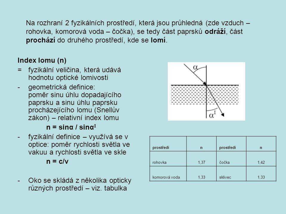 Index lomu (n) = fyzikální veličina, která udává hodnotu optické lomivosti -geometrická definice: poměr sinu úhlu dopadajícího paprsku a sinu úhlu paprsku procházejícího lomu (Snellův zákon) – relativní index lomu n = sinα / sinα I -fyzikální definice – využívá se v optice: poměr rychlosti světla ve vakuu a rychlosti světla ve skle n = c/v - Oko se skládá z několika opticky různých prostředí – viz.