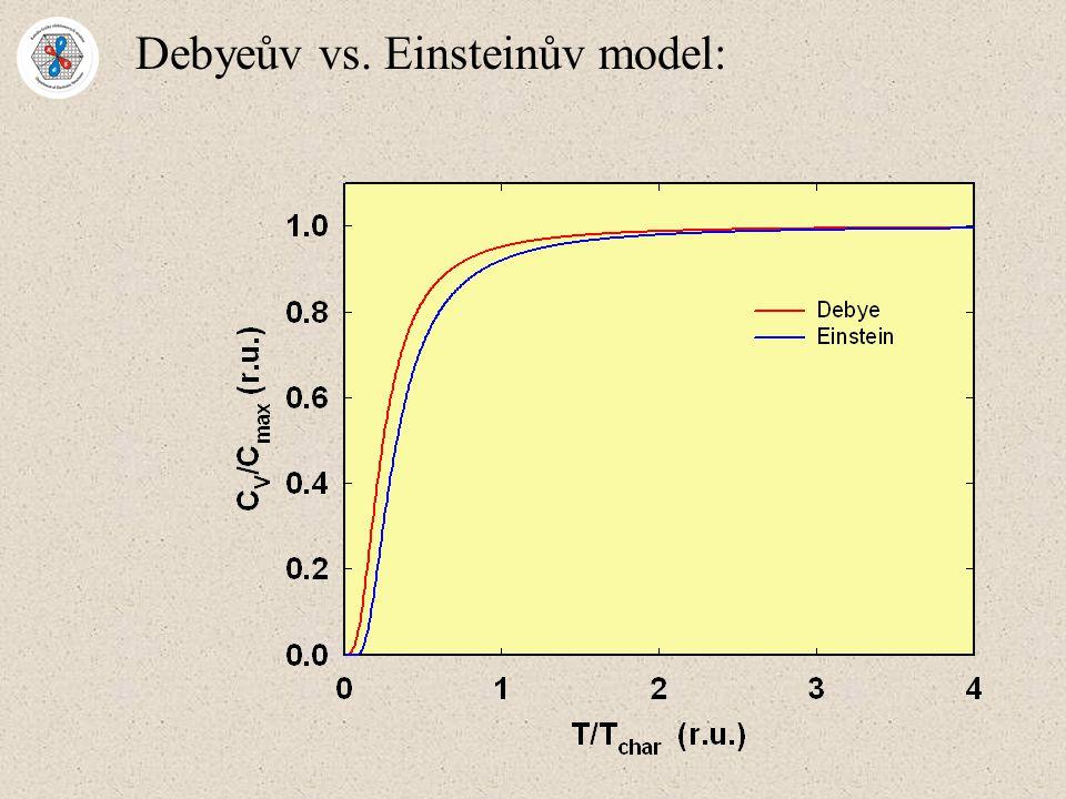 Debyeův vs. Einsteinův model: