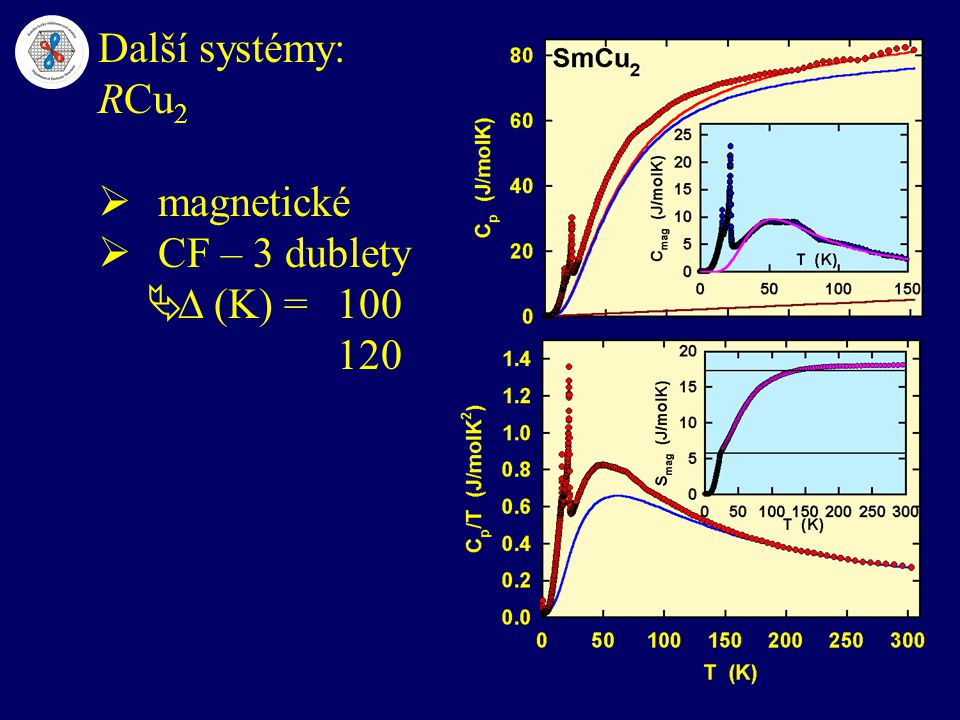 Další systémy: RCu 2  magnetické  CF – 3 dublety   (K) =100 120