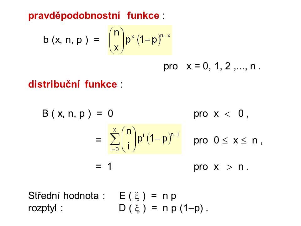 pravděpodobnostní funkce : b (x, n, p ) = pro x = 0, 1, 2,..., n. distribuční funkce : B ( x, n, p ) = 0pro x  0, = pro 0  x  n, = 1pro x  n. Stře