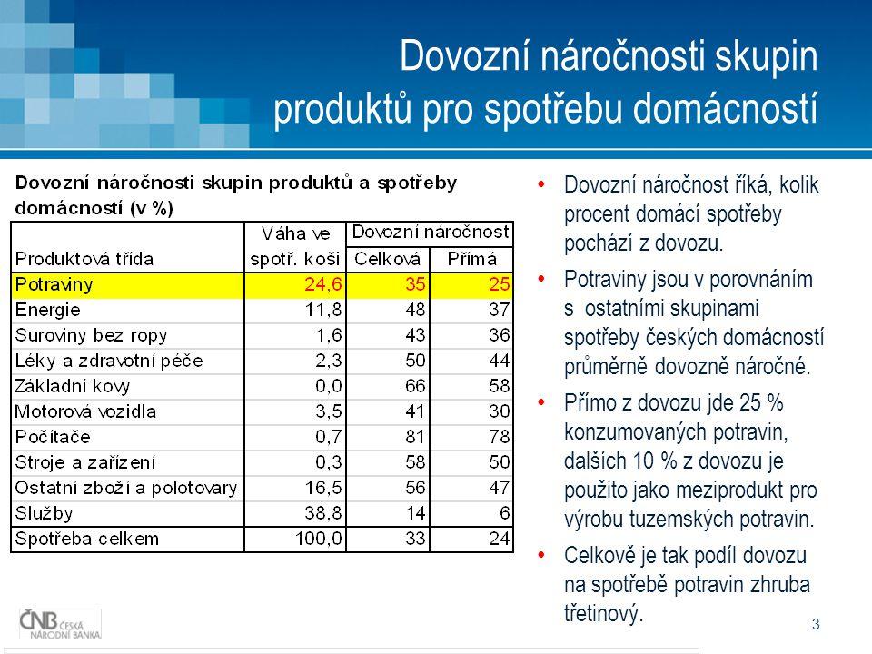 3 Dovozní náročnosti skupin produktů pro spotřebu domácností • Dovozní náročnost říká, kolik procent domácí spotřeby pochází z dovozu.