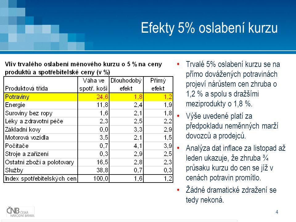 4 Efekty 5% oslabení kurzu • Trvalé 5% oslabení kurzu se na přímo dovážených potravinách projeví nárůstem cen zhruba o 1,2 % a spolu s dražšími meziprodukty o 1,8 %.