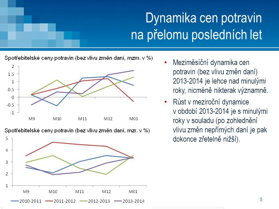 5 Dynamika cen potravin na přelomu posledních let • Meziměsíční dynamika cen potravin (bez vlivu změn daní) 2013-2014 je lehce nad minulými roky, nicm