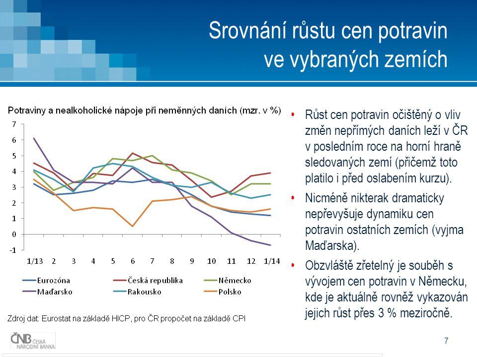 7 Srovnání růstu cen potravin ve vybraných zemích • Růst cen potravin očištěný o vliv změn nepřímých daních leží v ČR v posledním roce na horní hraně sledovaných zemí (přičemž toto platilo i před oslabením kurzu).