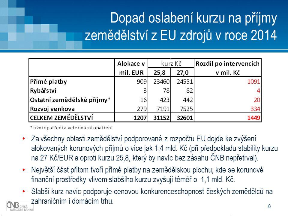 8 Dopad oslabení kurzu na příjmy zemědělství z EU zdrojů v roce 2014 • Za všechny oblasti zemědělství podporované z rozpočtu EU dojde ke zvýšení alokovaných korunových příjmů o více jak 1,4 mld.