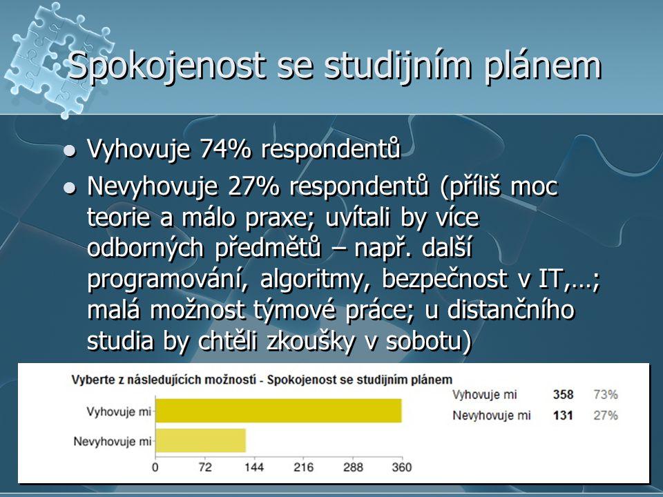 Spokojenost se studijním plánem  Vyhovuje 74% respondentů  Nevyhovuje 27% respondentů (příliš moc teorie a málo praxe; uvítali by více odborných předmětů – např.