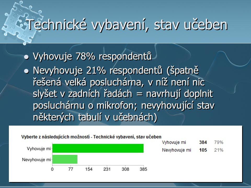 Technické vybavení, stav učeben  Vyhovuje 78% respondentů  Nevyhovuje 21% respondentů (špatně řešená velká posluchárna, v níž není nic slyšet v zadních řadách = navrhují doplnit posluchárnu o mikrofon; nevyhovující stav některých tabulí v učebnách)  Vyhovuje 78% respondentů  Nevyhovuje 21% respondentů (špatně řešená velká posluchárna, v níž není nic slyšet v zadních řadách = navrhují doplnit posluchárnu o mikrofon; nevyhovující stav některých tabulí v učebnách)