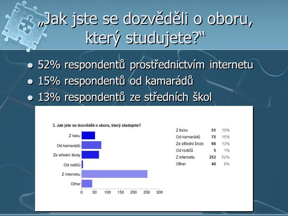 """""""Jak jste se dozvěděli o oboru, který studujete  52% respondentů prostřednictvím internetu  15% respondentů od kamarádů  13% respondentů ze středních škol  52% respondentů prostřednictvím internetu  15% respondentů od kamarádů  13% respondentů ze středních škol"""