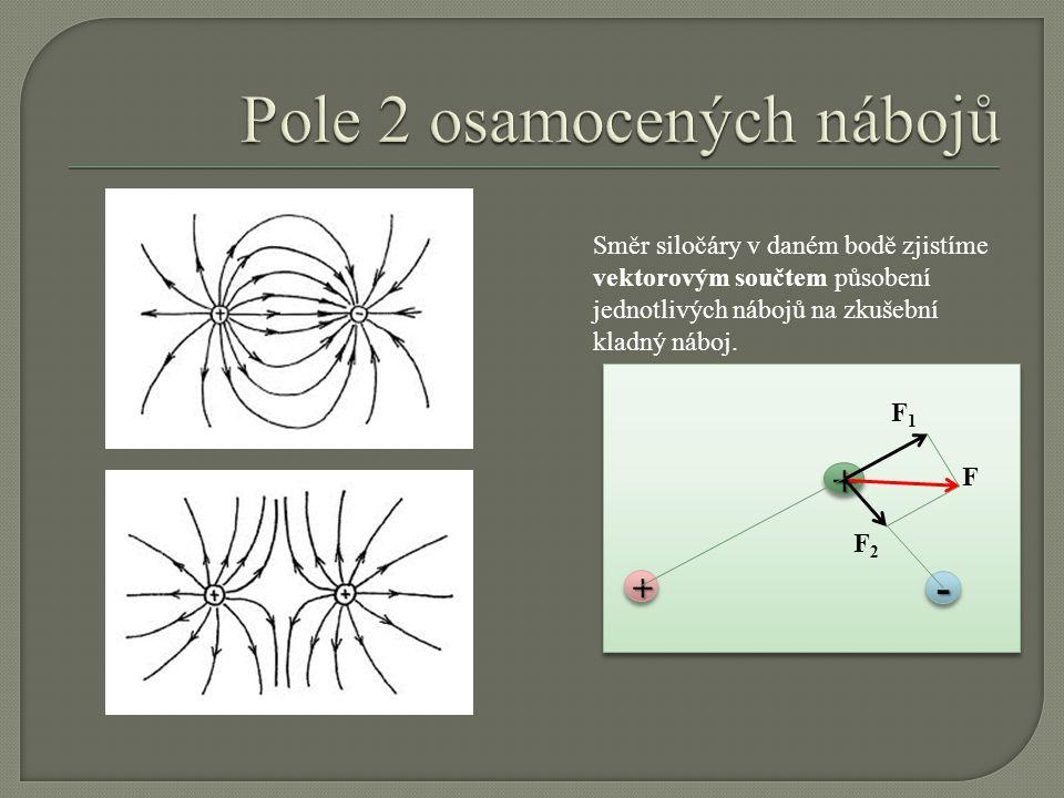 + - + F1F1 F2F2 F vektorovým součtem Směr siločáry v daném bodě zjistíme vektorovým součtem působení jednotlivých nábojů na zkušební kladný náboj.