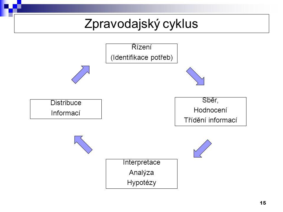 15 Zpravodajský cyklus Řízení (Identifikace potřeb) Sběr, Hodnocení Třídění informací Interpretace Analýza Hypotézy Distribuce Informací