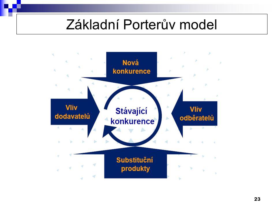 23 Základní Porterův model
