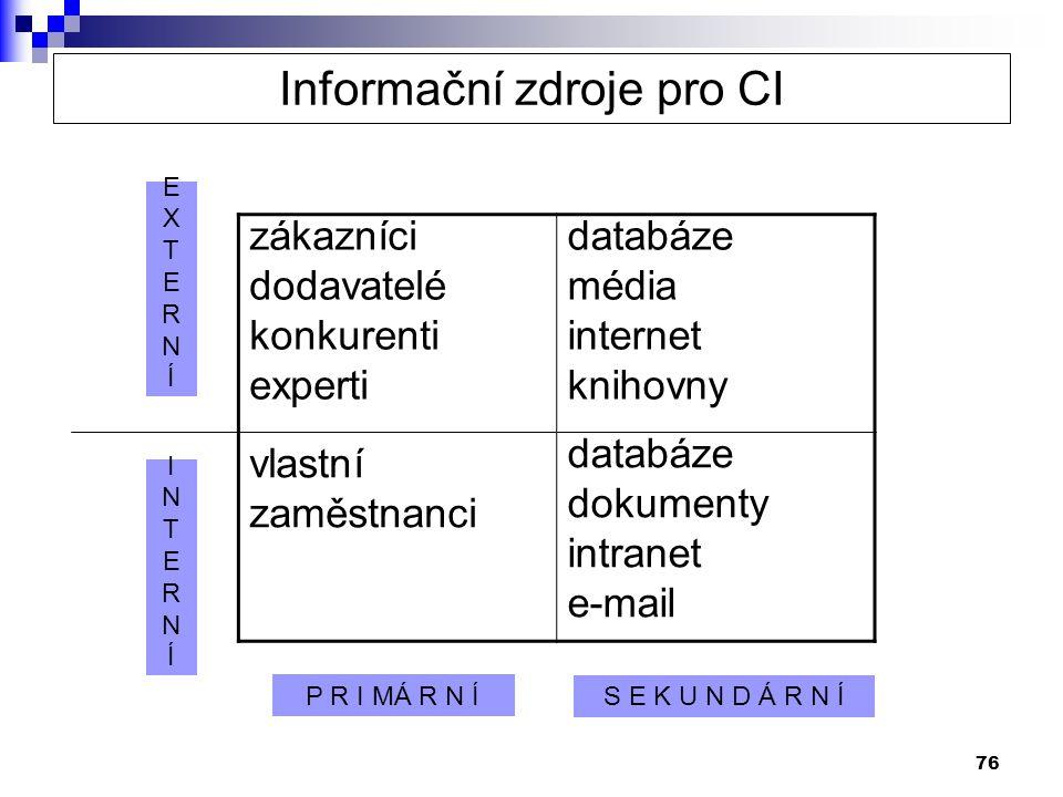 76 zákazníci dodavatelé konkurenti experti databáze média internet knihovny vlastní zaměstnanci databáze dokumenty intranet e-mail EXTERNÍEXTERNÍ INTERNÍINTERNÍ P R I MÁ R N Í S E K U N D Á R N Í Informační zdroje pro CI