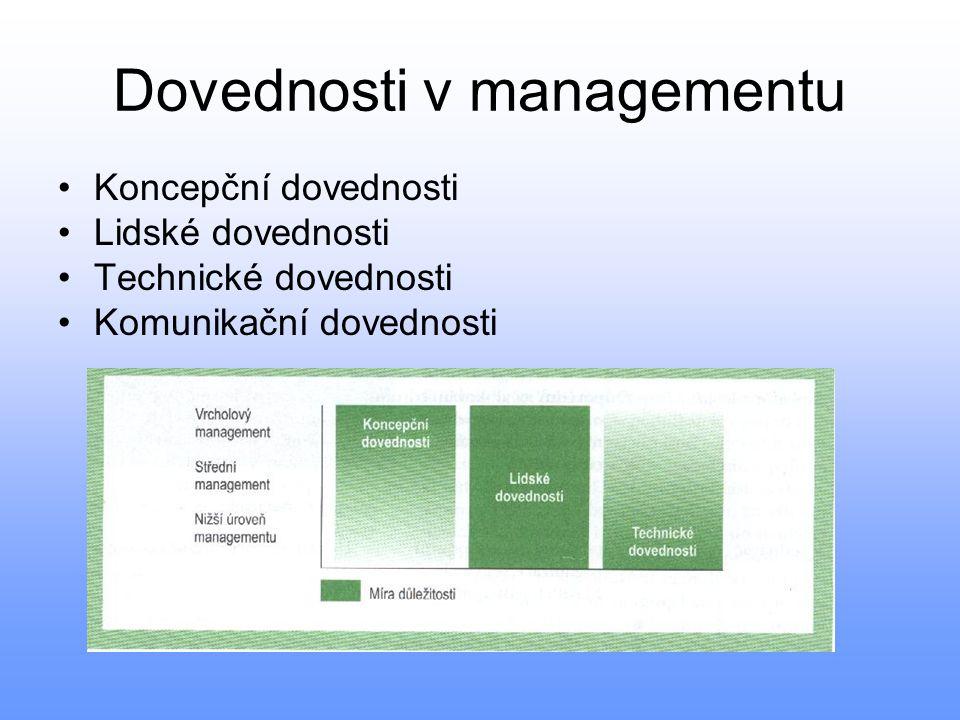 Dovednosti v managementu •Koncepční dovednosti •Lidské dovednosti •Technické dovednosti •Komunikační dovednosti
