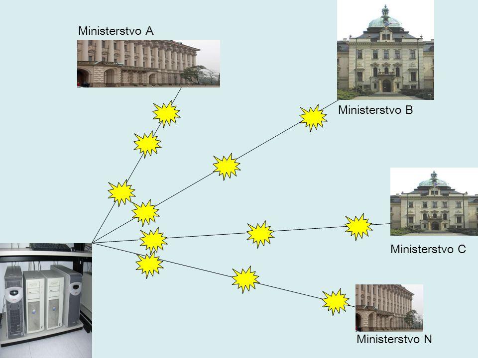 Ministerstvo C Ministerstvo B Ministerstvo A Ministerstvo N