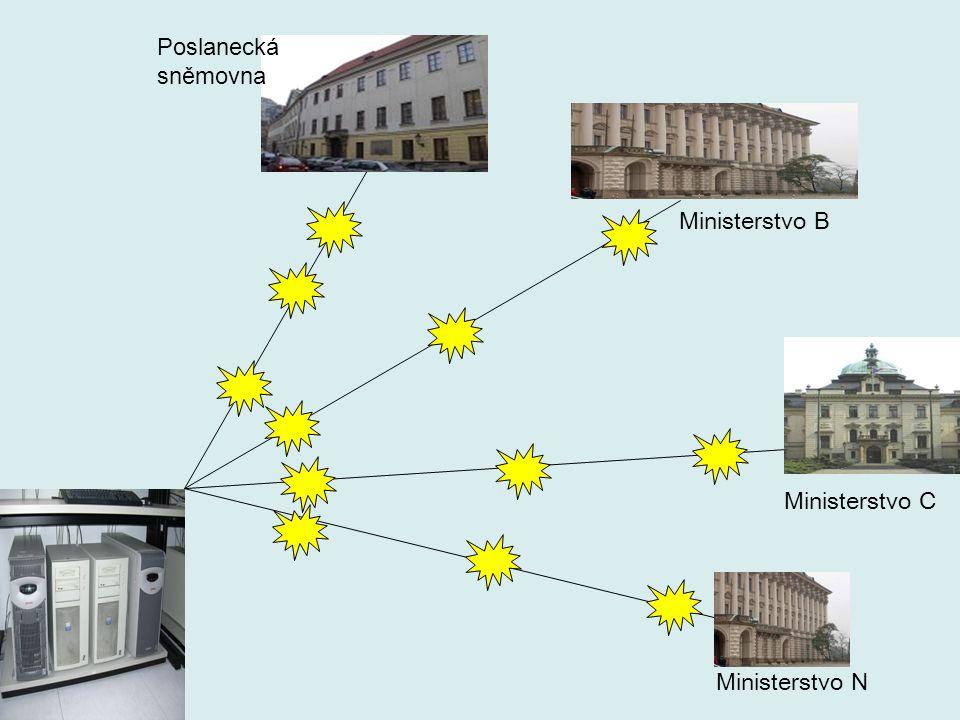 Ministerstvo C Ministerstvo B Ministerstvo N Poslanecká sněmovna