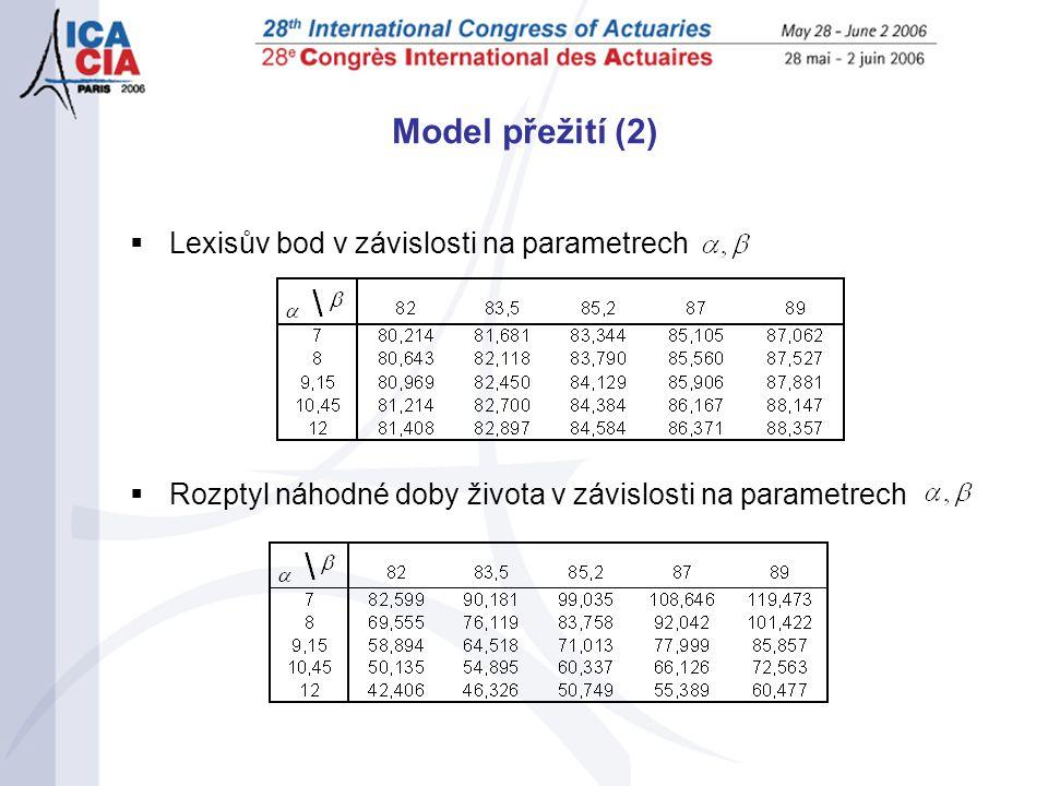 Model přežití (2)  Lexisův bod v závislosti na parametrech  Rozptyl náhodné doby života v závislosti na parametrech