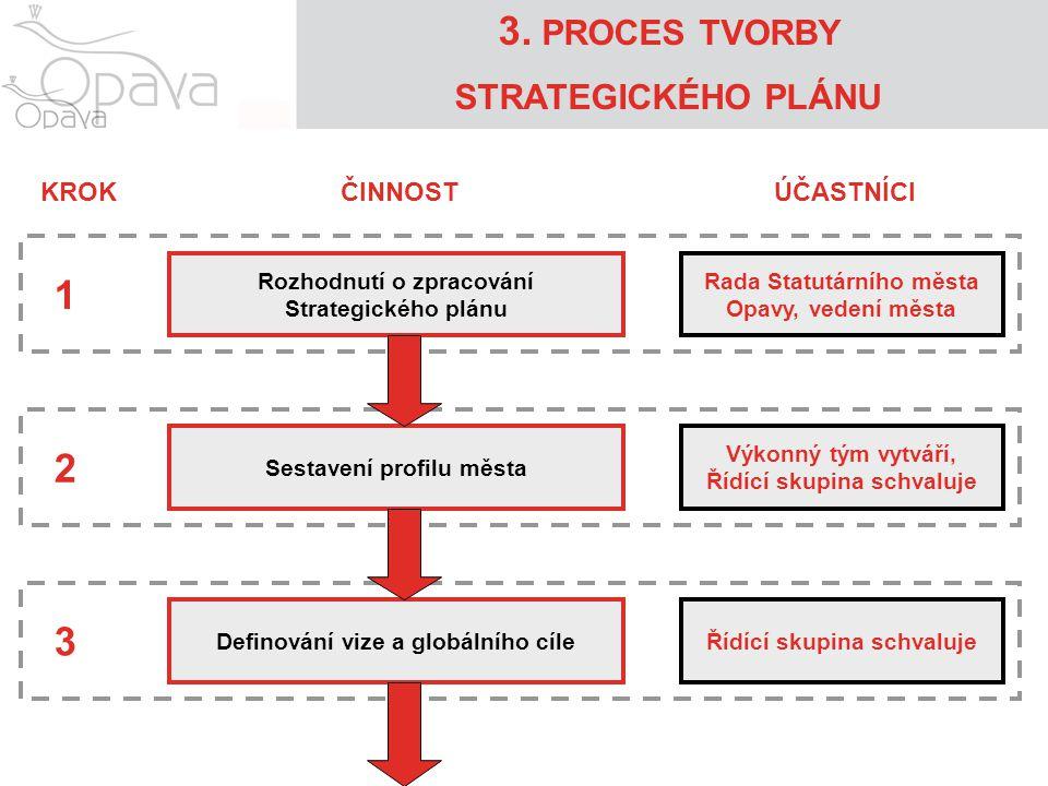 3. PROCES TVORBY STRATEGICKÉHO PLÁNU Rozhodnutí o zpracování Strategického plánu Sestavení profilu města Definování vize a globálního cíle ČINNOSTÚČAS