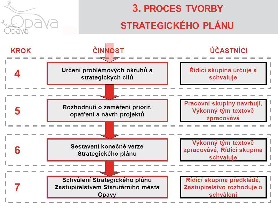 3. PROCES TVORBY STRATEGICKÉHO PLÁNU Určení problémových okruhů a strategických cílů Rozhodnutí o zaměření priorit, opatření a návrh projektů Sestaven