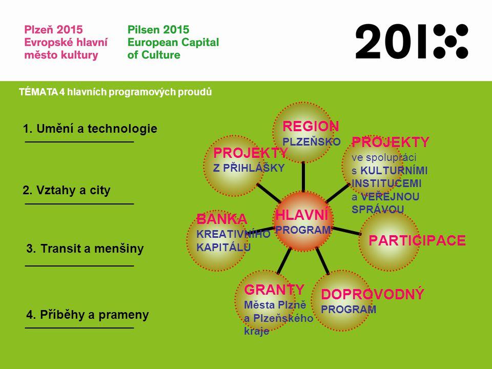 4. Příběhy a prameny 3. Transit a menšiny 2. Vztahy a city 1. Umění a technologie TÉMATA 4 hlavních programových proudů