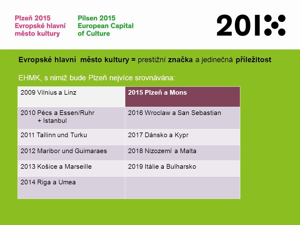 Evropské hlavní město kultury = prestižní značka a jedinečná příležitost EHMK, s nimiž bude Plzeň nejvíce srovnávána: 2009 Vilnius a Linz2015 Plzeň a
