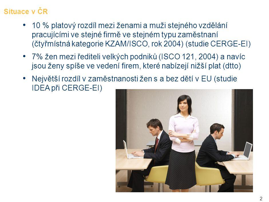2 Situace v ČR • 10 % platový rozdíl mezi ženami a muži stejného vzdělání pracujícími ve stejné firmě ve stejném typu zaměstnaní (čtyřmístná kategorie