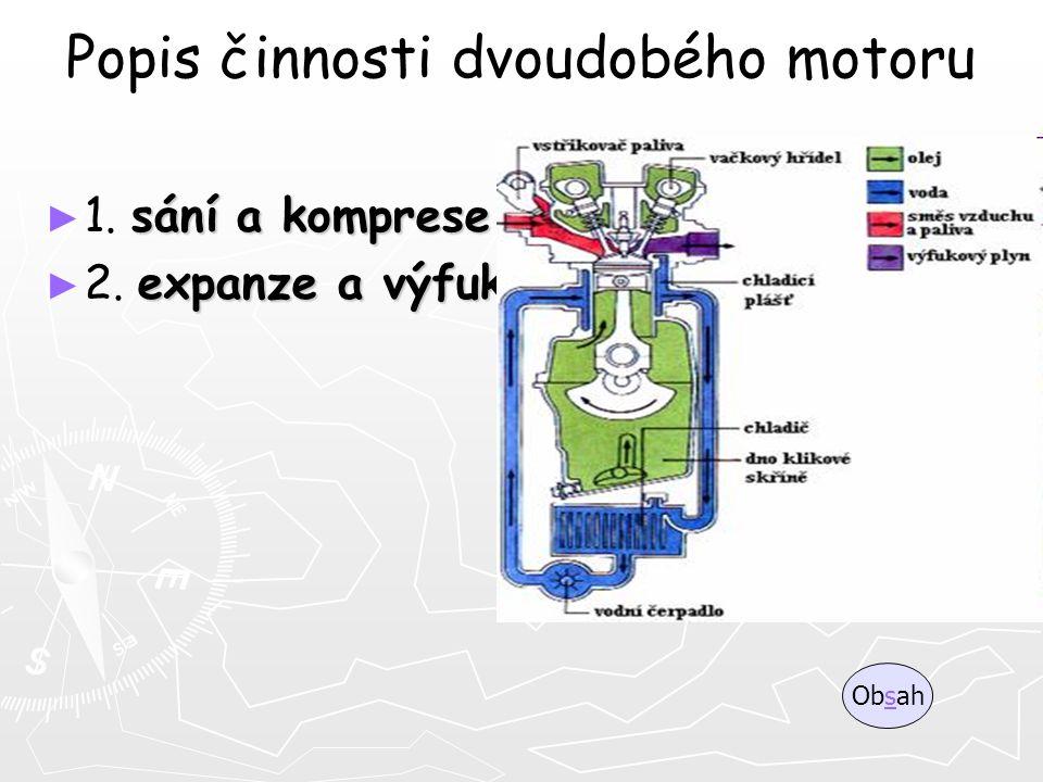 Popis činnosti dvoudobého motoru ► sání a komprese ► 1. sání a komprese ► expanze a výfuk ► 2. expanze a výfuk Obsahs