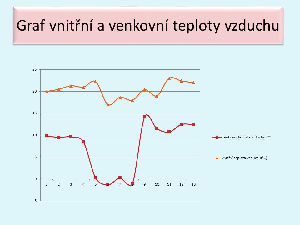 Graf vnitřní a venkovní teploty vzduchu