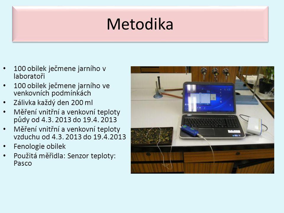 Závěry • Procento vyklíčených obilek, rychlost a index klíčení v laboratoři je vyšší než u obilek vystavených vnějším podmínkám