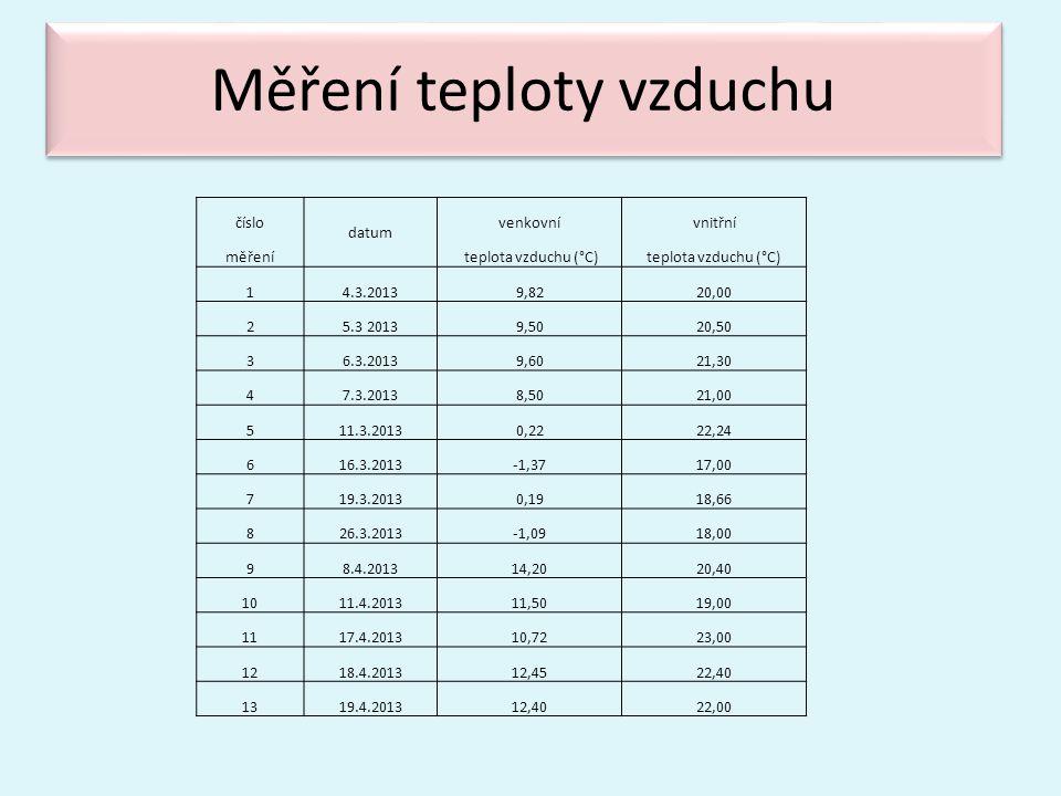 Měření teploty vzduchu číslo datum venkovnívnitřní měření teplota vzduchu (°C) 14.3.20139,8220,00 25.3 20139,5020,50 36.3.20139,6021,30 47.3.20138,502